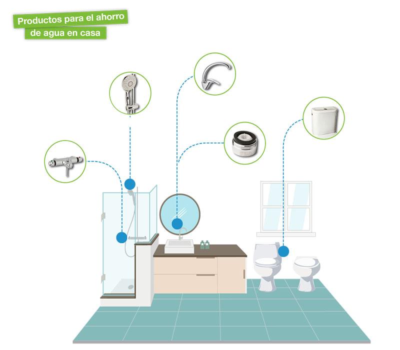 20 claves para ahorrar agua - Formas para ahorrar agua ...